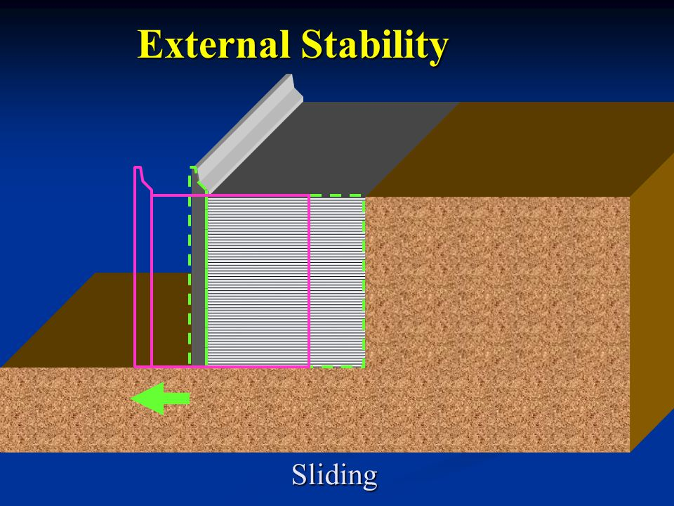 External Stability Sliding Speaking Points This is a sliding failure.