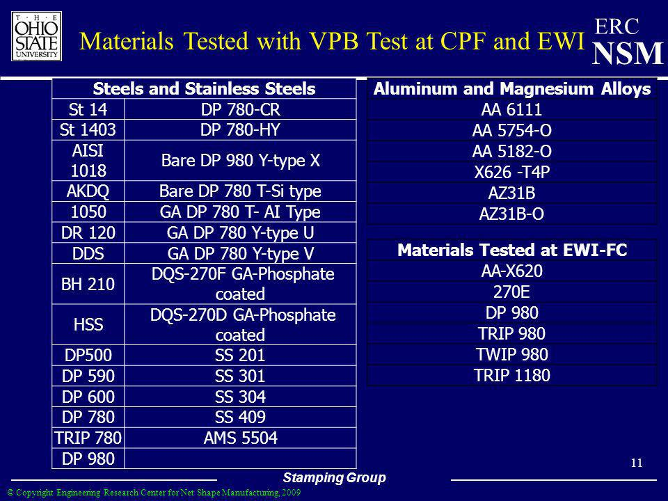 Materials Tested with VPB Test at CPF and EWI