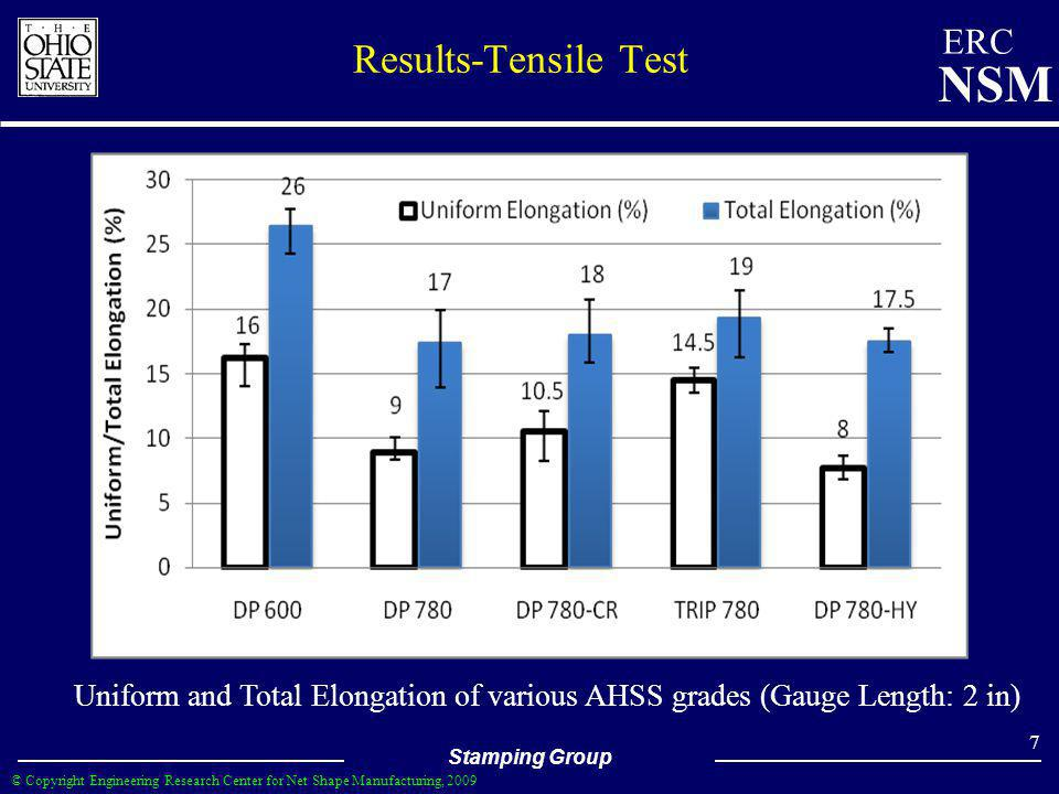 Results-Tensile Test Uniform and Total Elongation of various AHSS grades (Gauge Length: 2 in)
