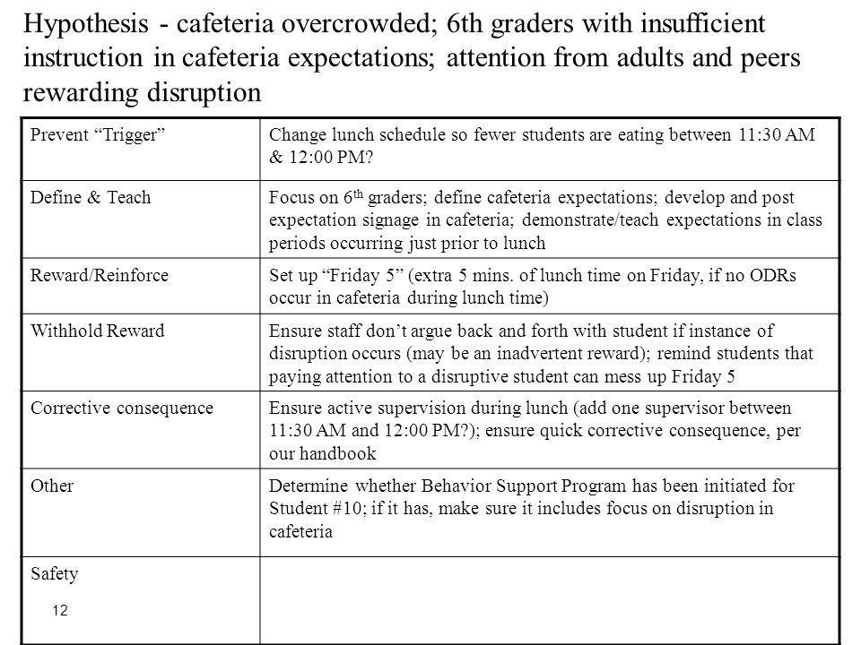 Hypothesis - cafeteria overcrowded; 6th graders with insufficient instruction in cafeteria expectations; attention from adults and peers rewarding disruption