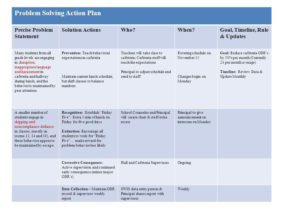Problem Solving Action Plan