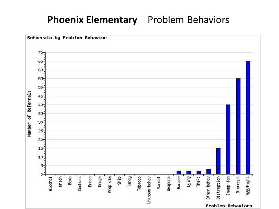 Phoenix Elementary Problem Behaviors