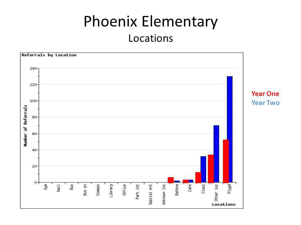 Phoenix Elementary Locations
