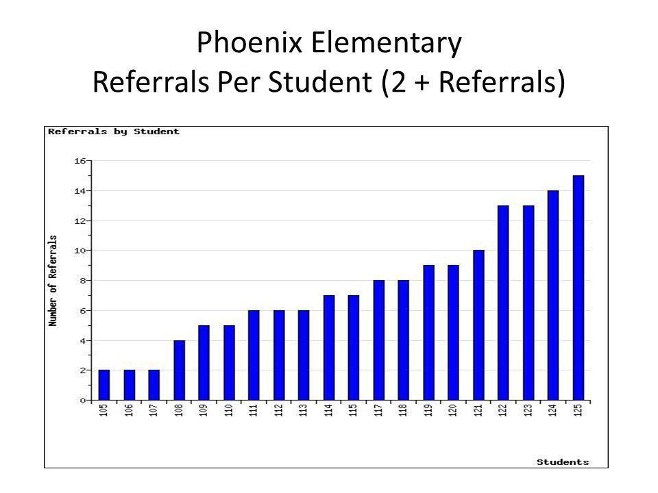 Phoenix Elementary Referrals Per Student (2 + Referrals)