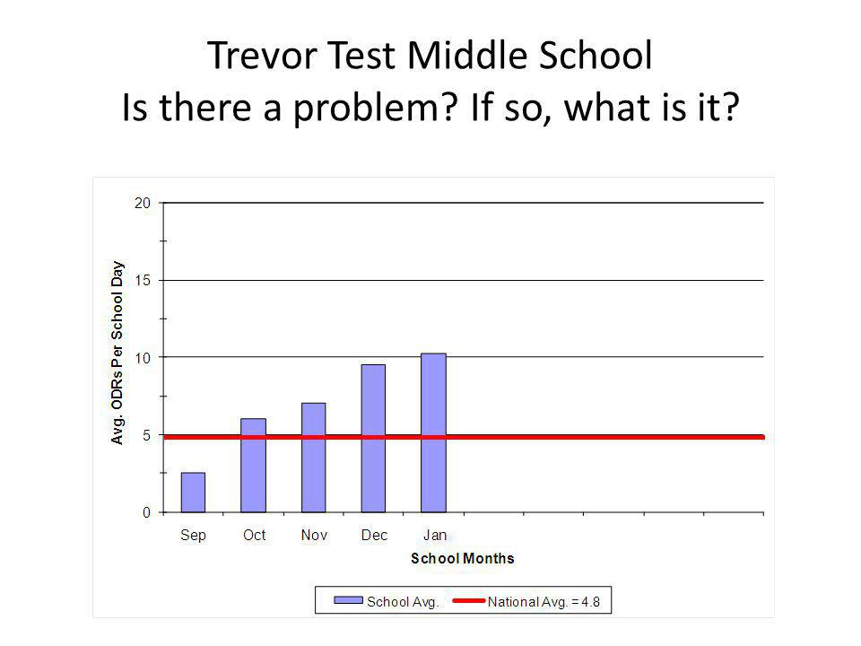 Trevor Test Middle School Is there a problem If so, what is it