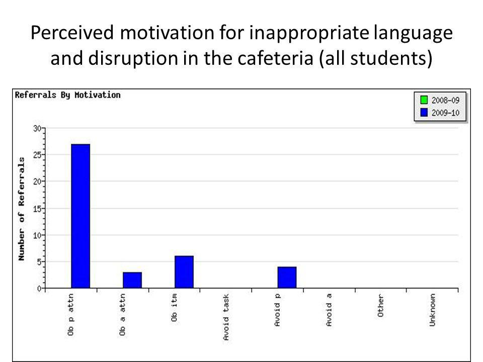 Perceived motivation for inappropriate language and disruption in the cafeteria (all students)