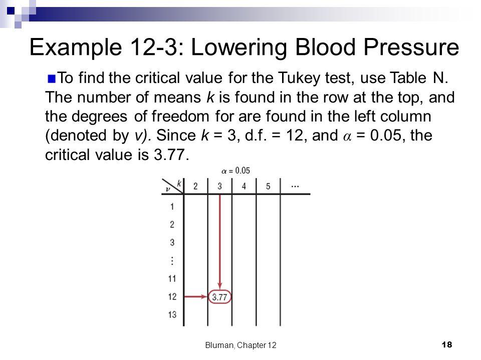 Example 12-3: Lowering Blood Pressure