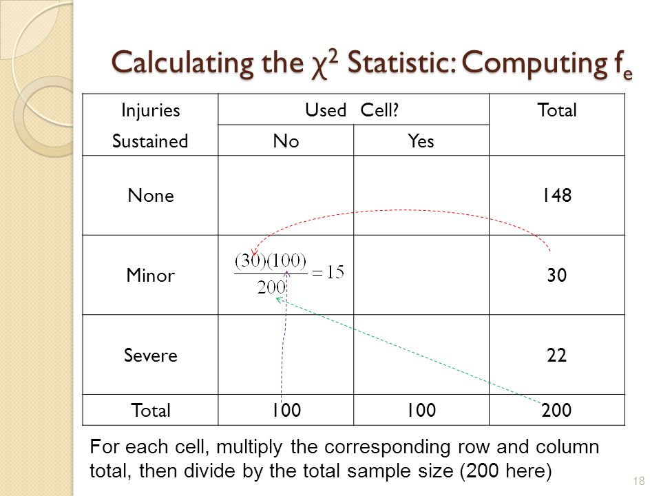 Calculating the χ2 Statistic: Computing fe