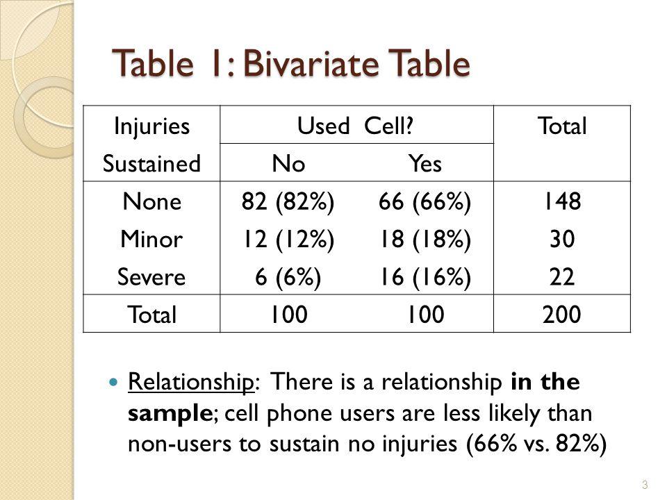 Table 1: Bivariate Table