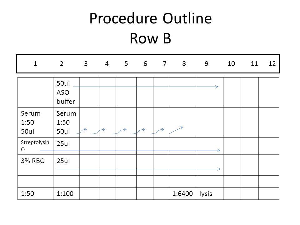 Procedure Outline Row B