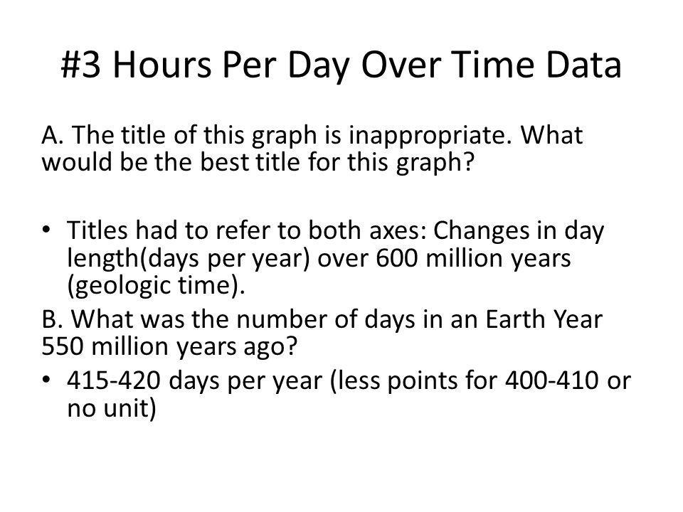 #3 Hours Per Day Over Time Data