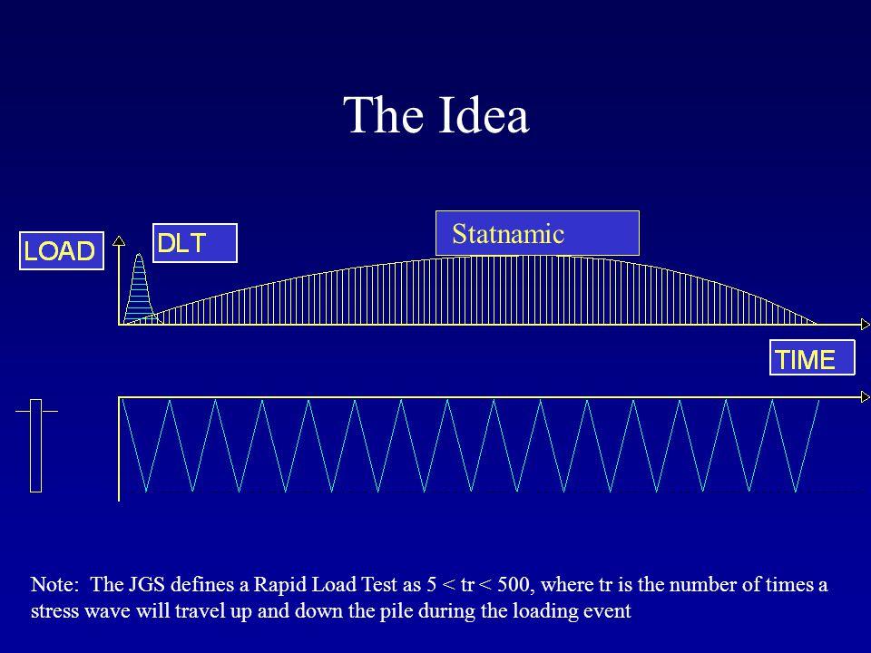The Idea Statnamic.