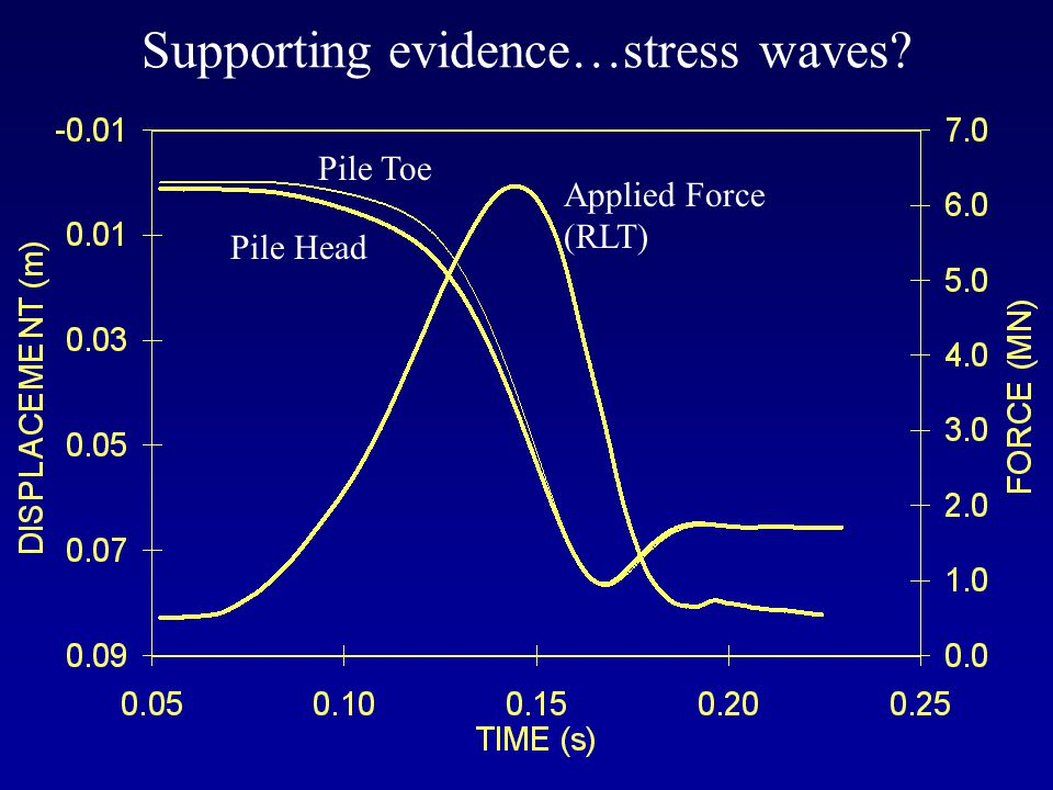 Supporting evidence…stress waves