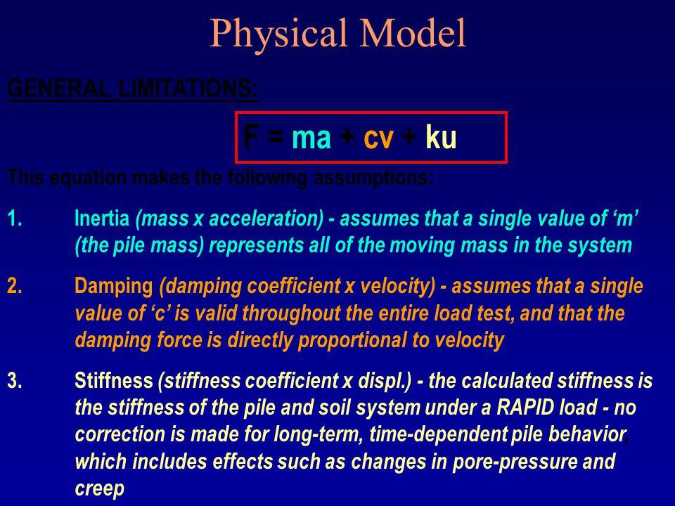 Physical Model F = ma + cv + ku GENERAL LIMITATIONS: