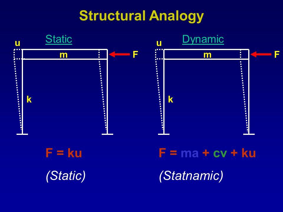 Structural Analogy F = ku (Static) F = ma + cv + ku (Statnamic) Static