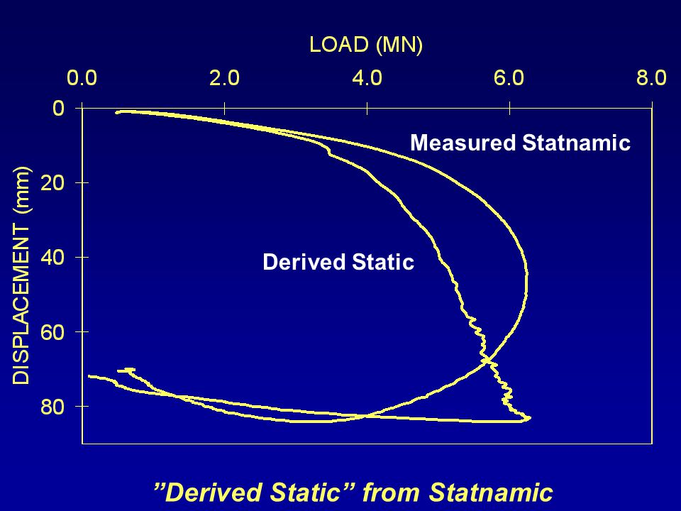 Derived Static from Statnamic