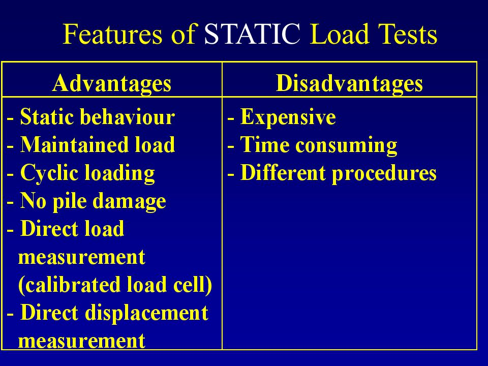 Features of STATIC Load Tests