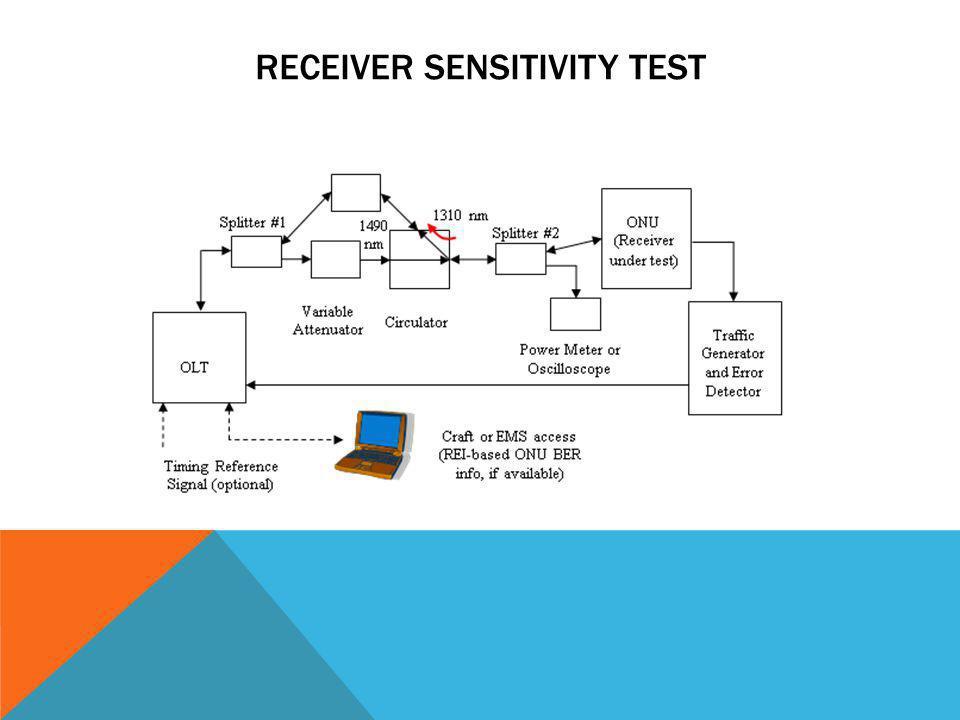 Receiver sensitivity Test