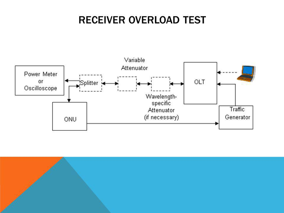 Receiver Overload Test