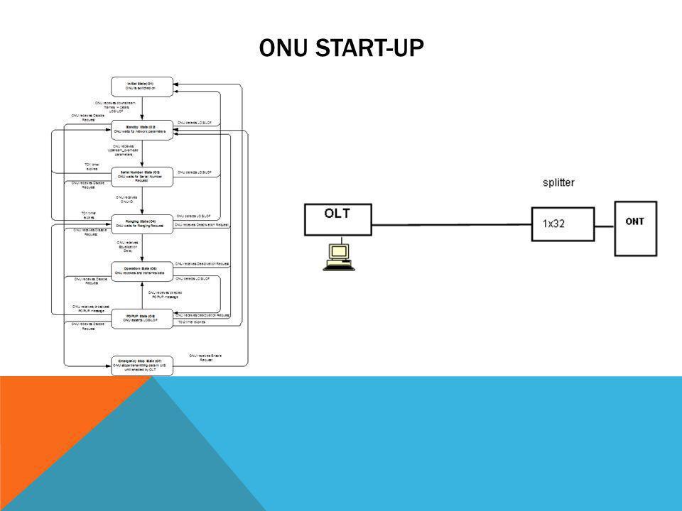 ONU start-up