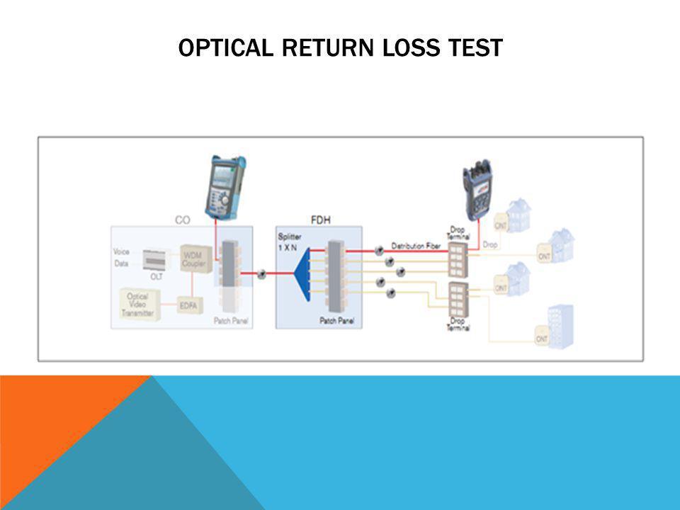 Optical Return Loss Test