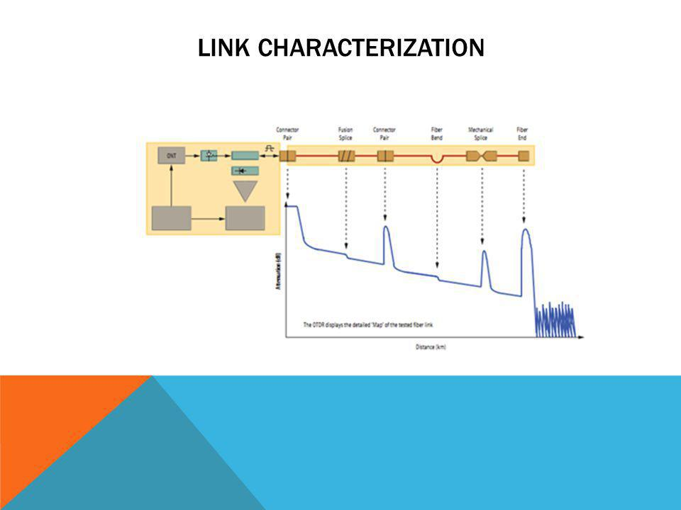 Link Characterization