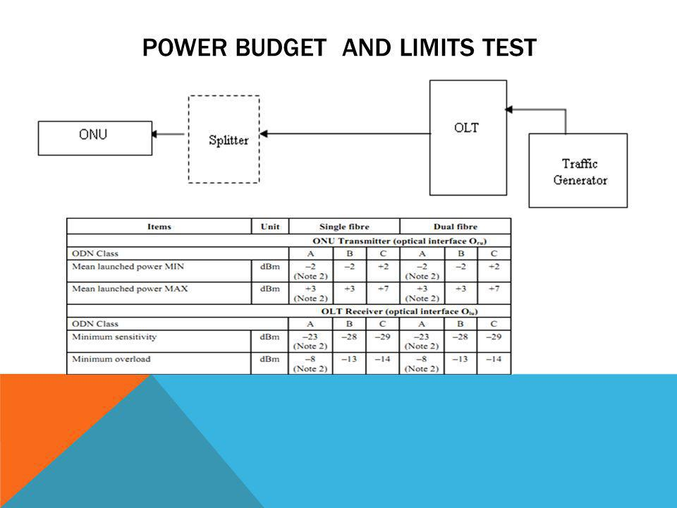 Power Budget and limits Test