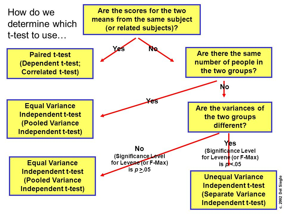 How do we determine which t-test to use…