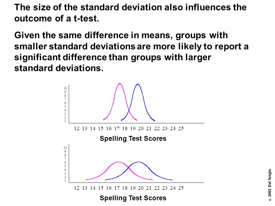 The size of the standard deviation also influences the outcome of a t-test.