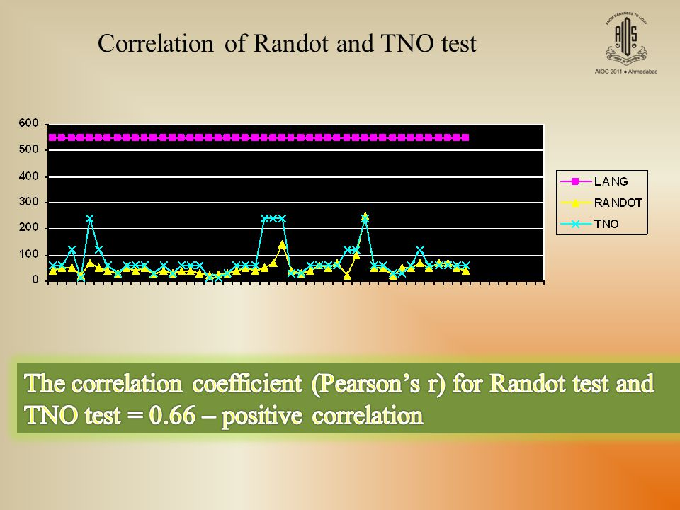 Correlation of Randot and TNO test