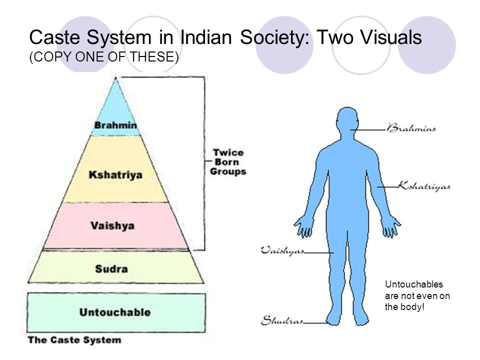 Caste System in Indian Society: Two Visuals (COPY ONE OF THESE)