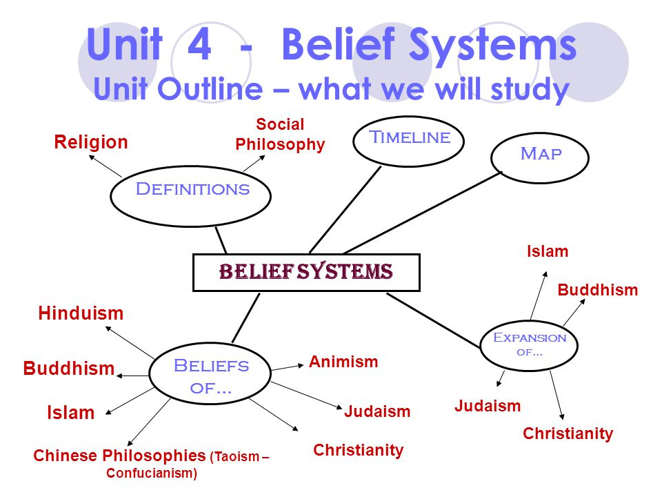 Belief Systems - Christianity, Judaism, and Islam