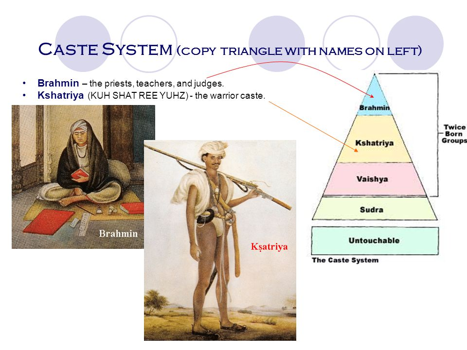Caste System (copy triangle with names on left)