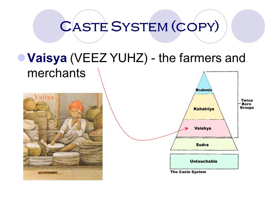 Caste System (copy) Vaisya (VEEZ YUHZ) - the farmers and merchants 57