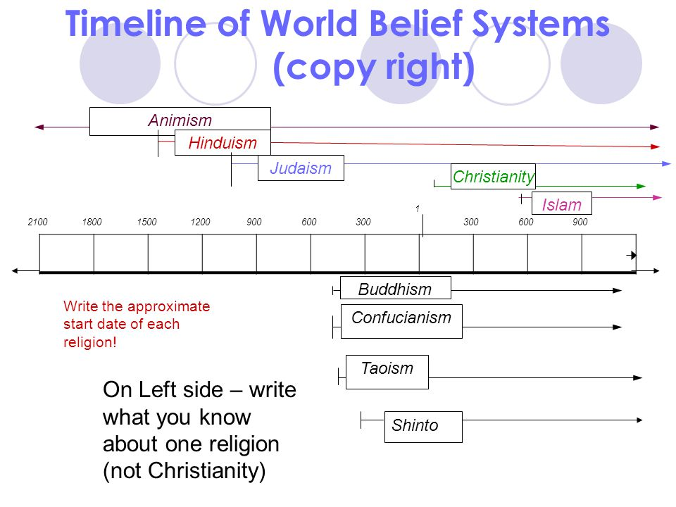 Timeline of World Belief Systems (copy right)