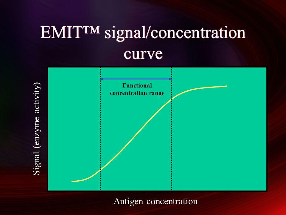 EMIT™ signal/concentration curve