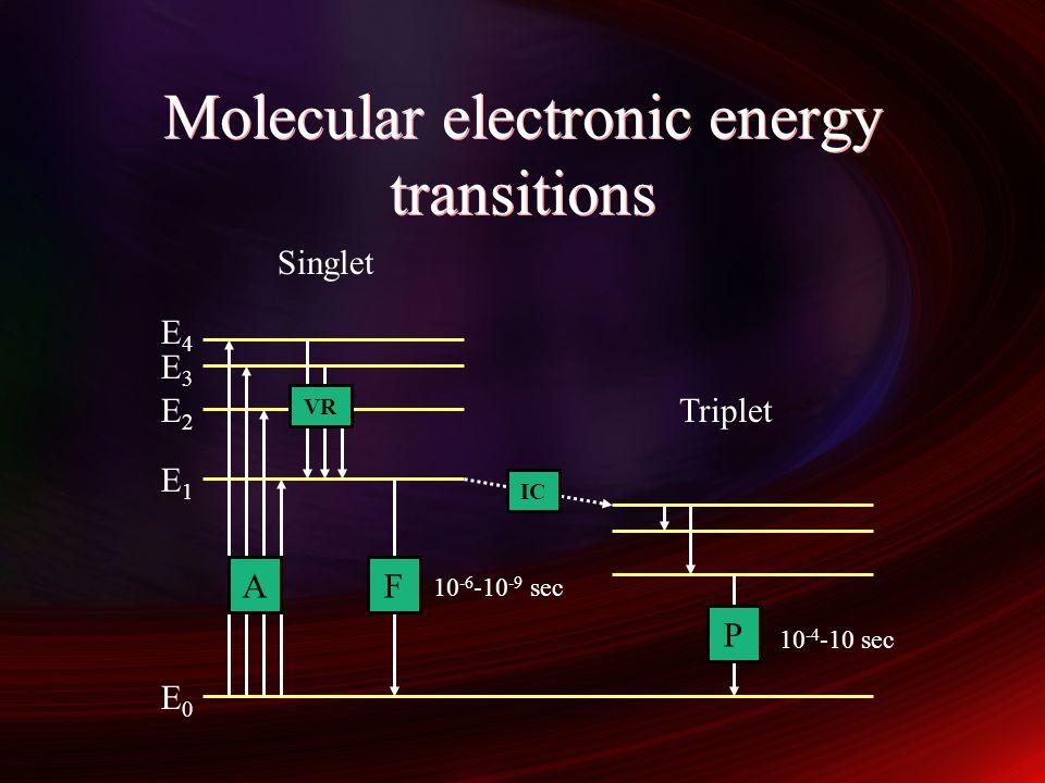 Molecular electronic energy transitions