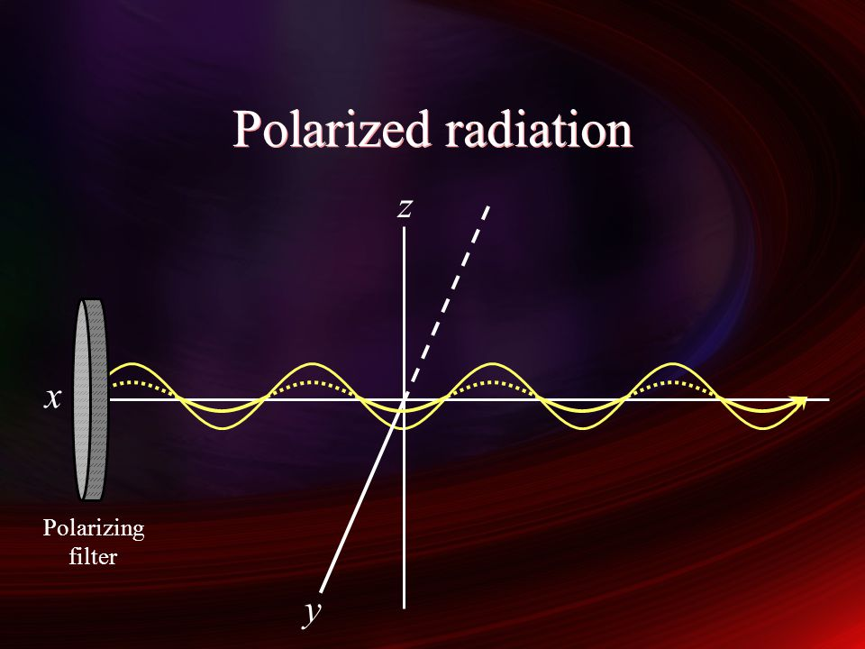 Polarized radiation z y x Polarizing filter