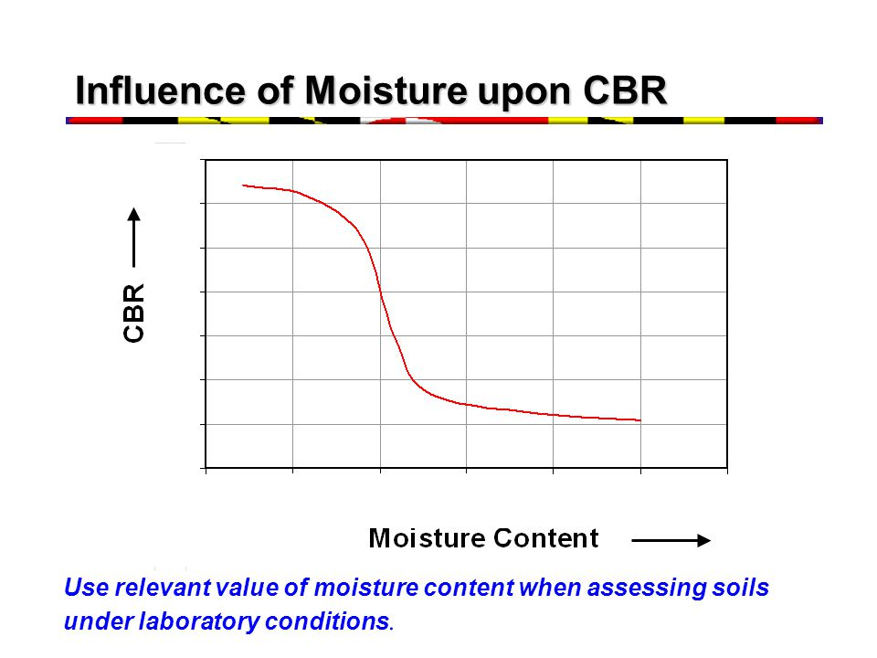 Influence of Moisture upon CBR