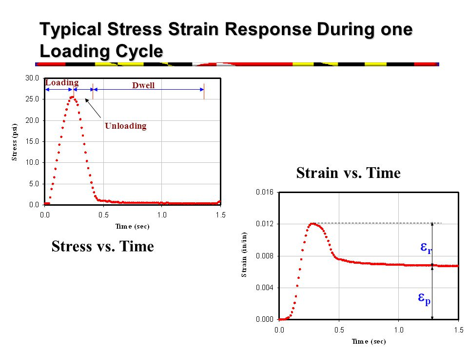 Typical Stress Strain Response During one Loading Cycle