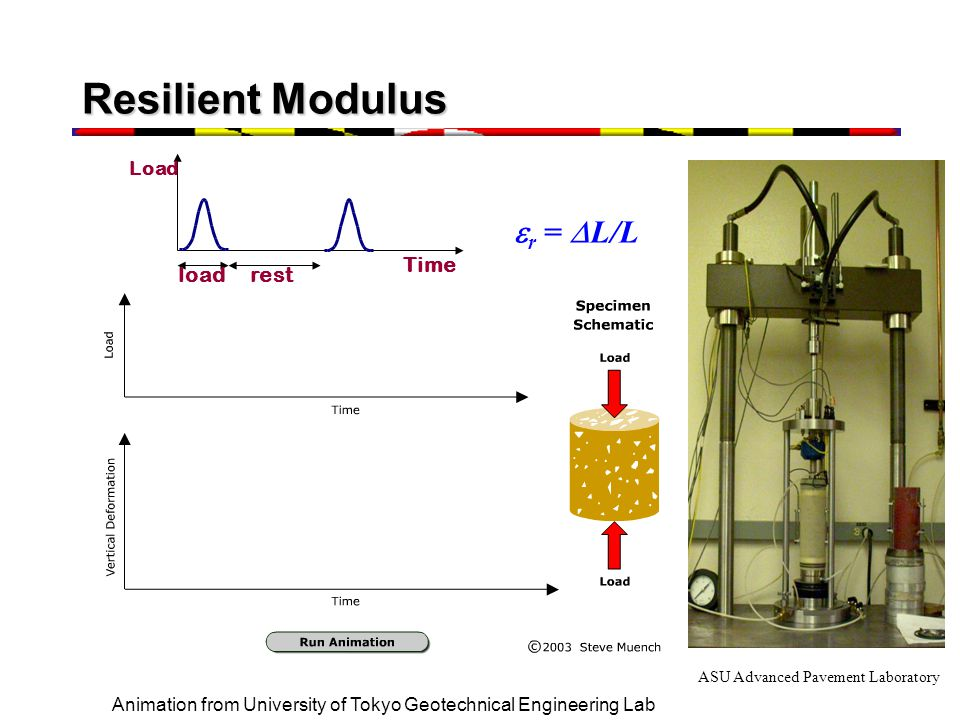 Resilient Modulus er = DL/L load rest Time Load