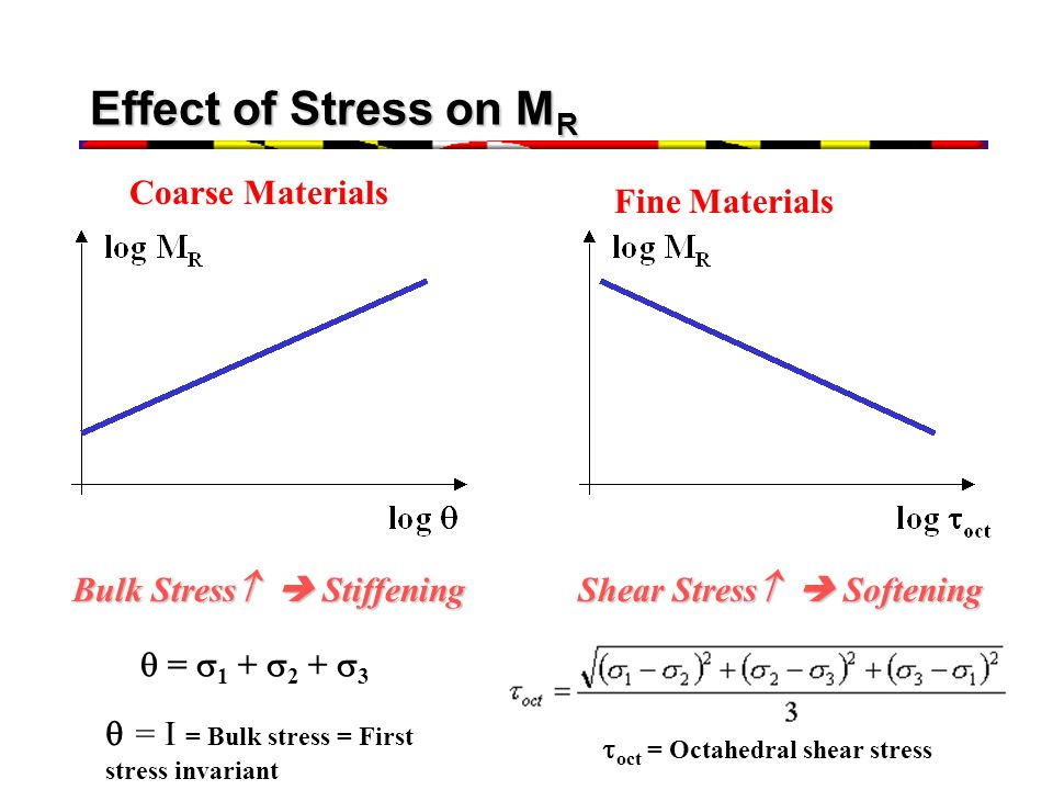 Bulk Stress  Stiffening Shear Stress  Softening
