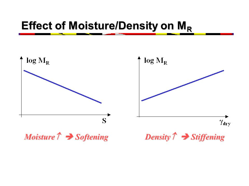 Effect of Moisture/Density on MR