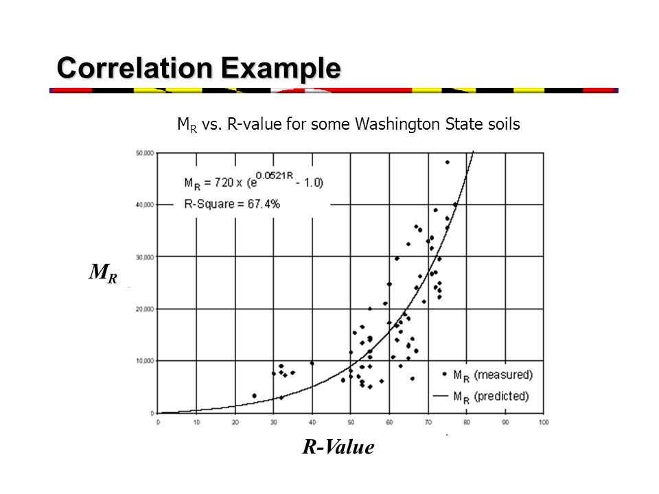 Correlation Example MR R-Value