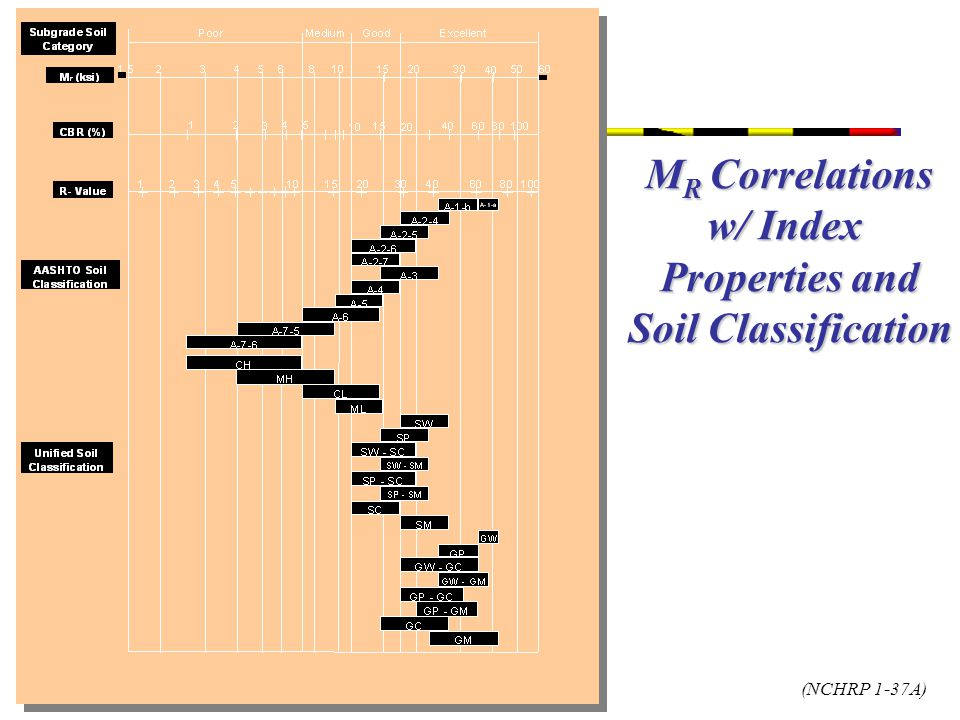 MR Correlations w/ Index Properties and Soil Classification