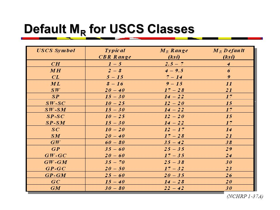 Default MR for USCS Classes