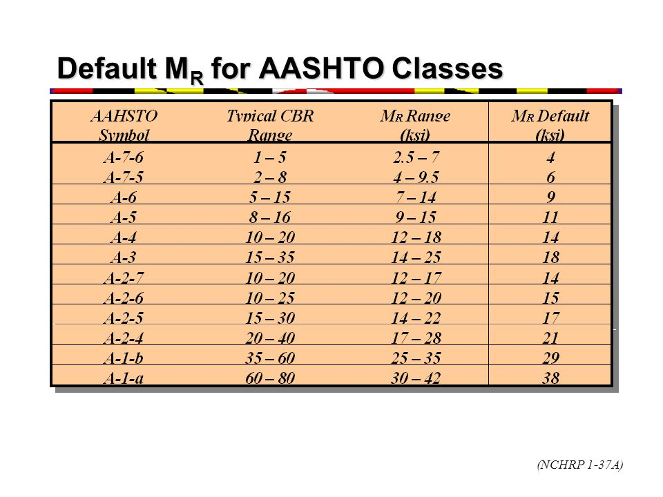 Default MR for AASHTO Classes