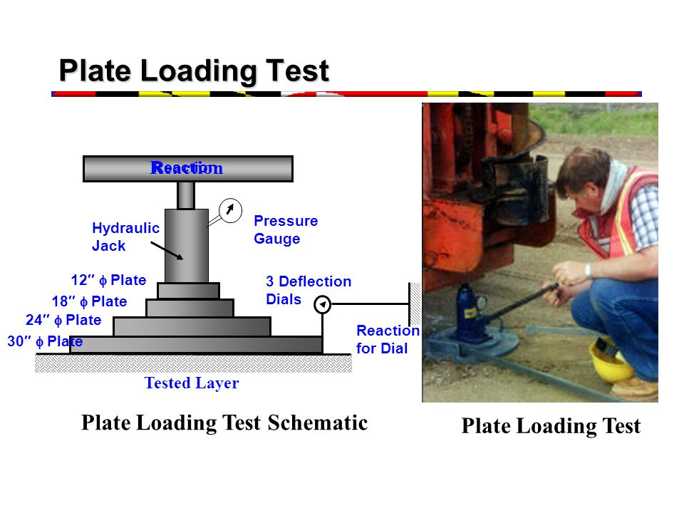 Plate Loading Test Plate Loading Test Schematic Plate Loading Test
