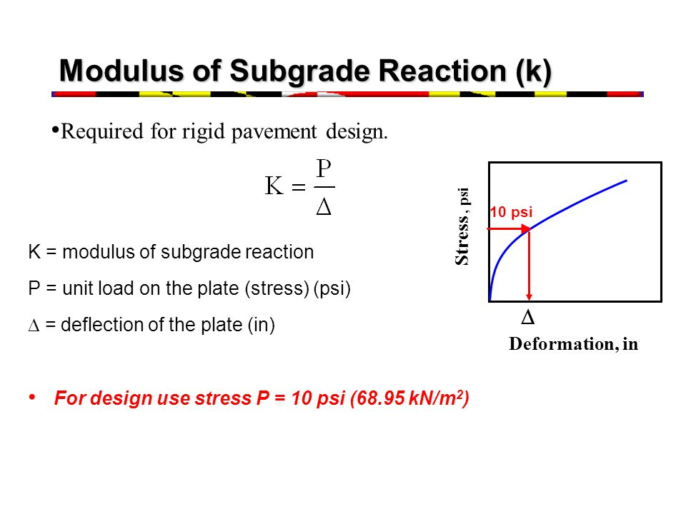 Modulus of Subgrade Reaction (k)
