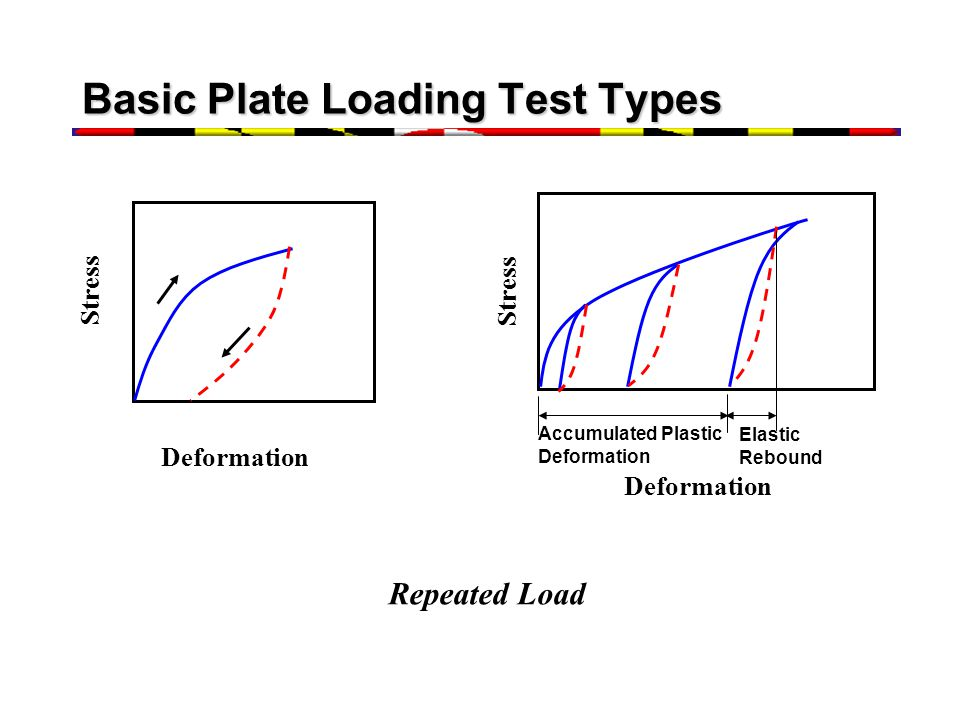 Basic Plate Loading Test Types